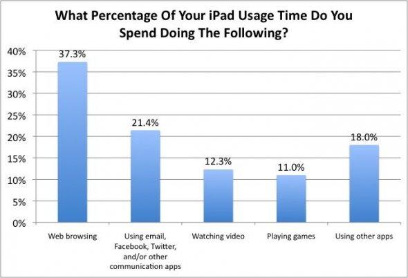 ipad usage poll