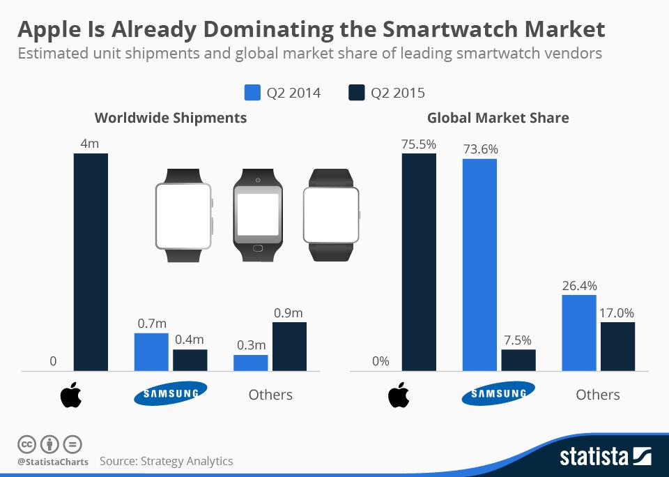 apple-watch-market-share